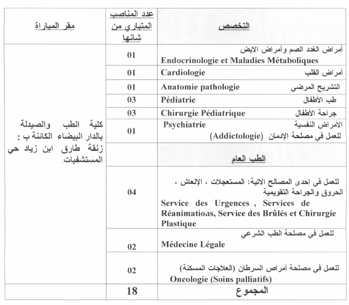CHU Ibn Rochd medecins