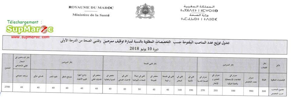 Ministère de sante Concours de Recrutement 2700 : Infirmier(e) et Technicien de Santé 1ER GRADE