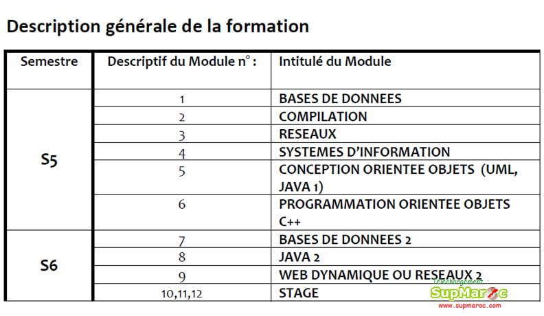 Faculté des Sciences Agadir Candidature Concours Licence Professionnelle 2018 -2019
