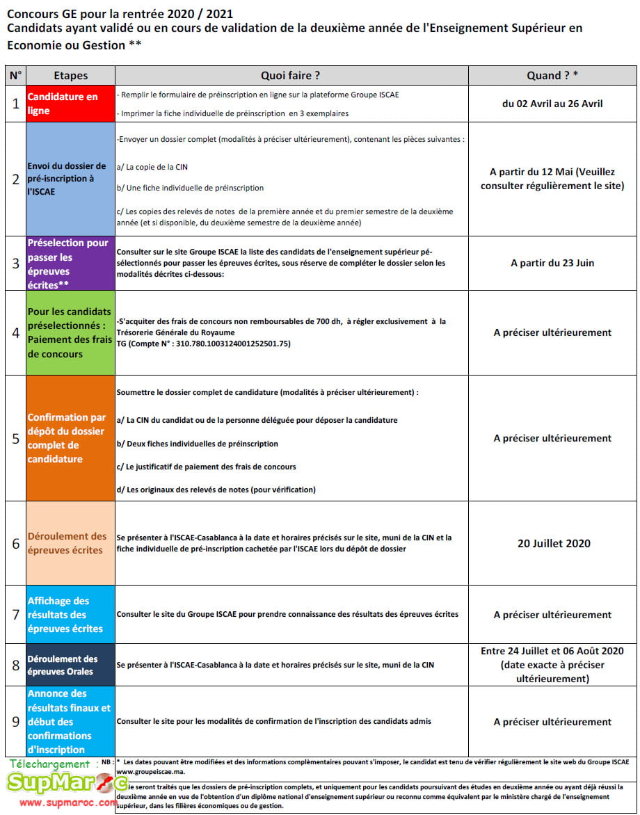 Résultats Préselction Concours ISCAE bac+2 2020 2021