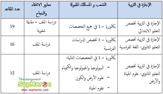 Concours Bac+1 ESEF Berrchid Licences education 2021 2022