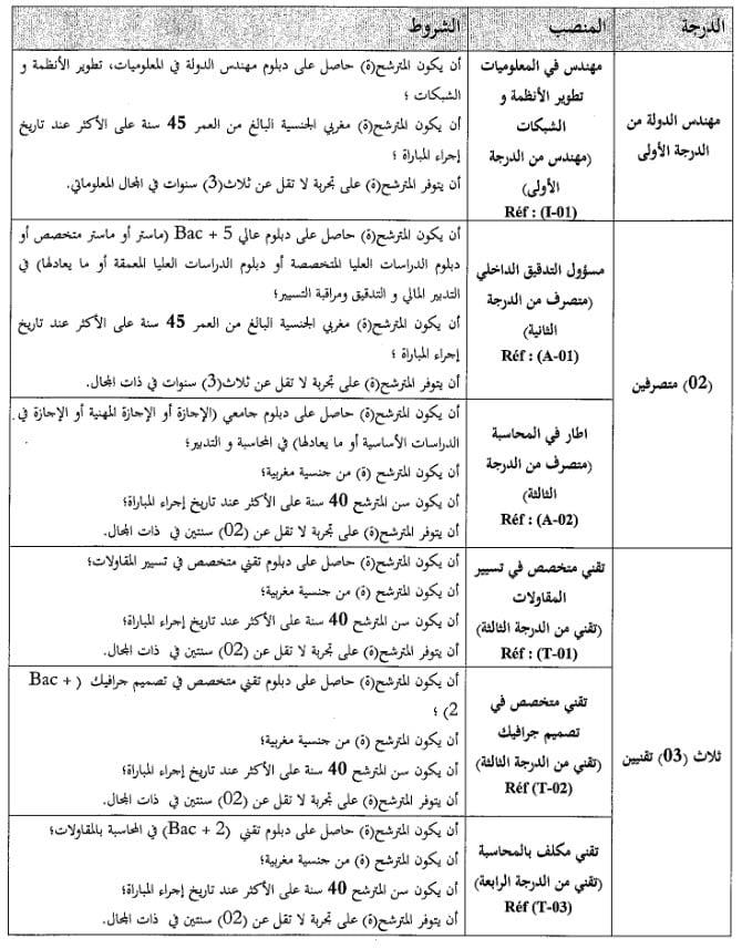 Concours de recrutement des techniciens et administrateurs for La maison de l artisan