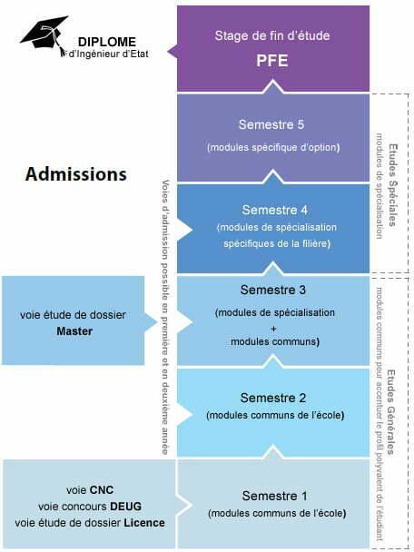 admission emi
