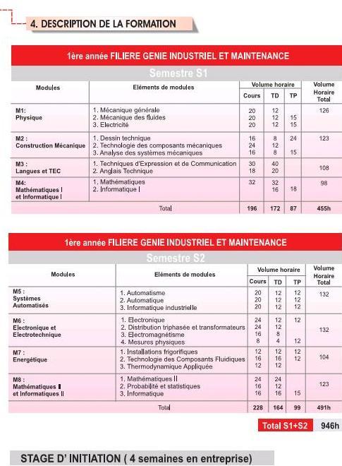 EST DUT Filière Génie Industriel et Maintenance (GIM)