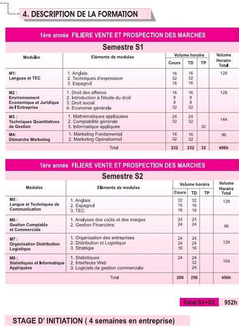 EST Vente et Prospection des Marchés (VPM