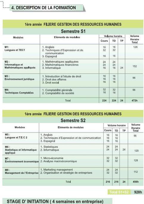 EST DUT Filière Gestion des Ressources Humaines (GRH)