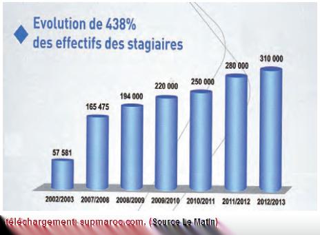 OFPPT Evolution Effectifs des stagiaires Office de la formation professionnelle et de la promotion du travail