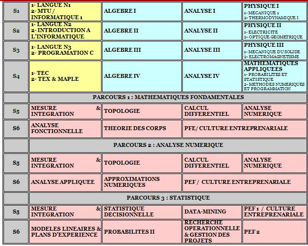 Filière Licence SCIENCES MATHEMATIQUES ET APPLICATIONS SMA matières